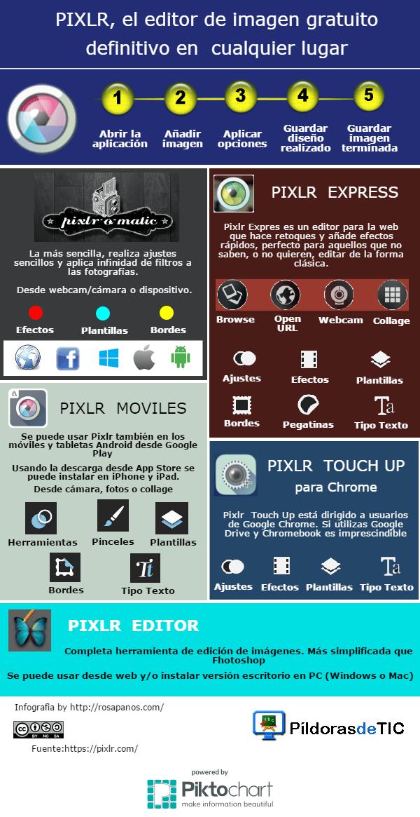 PIXLR: editor gratuito de imágenes #infografia #infographic #design