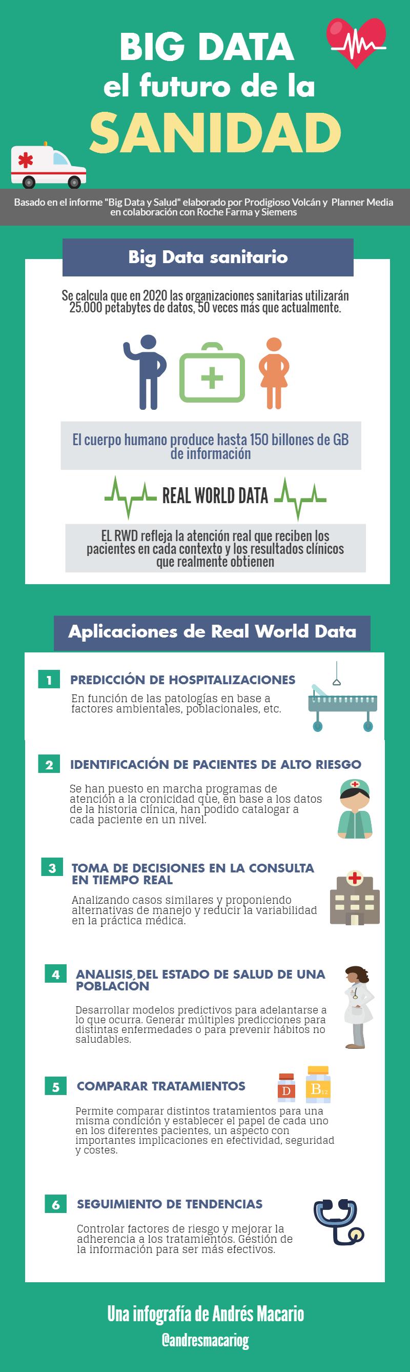 Big Data: el futuro de la Sanidad