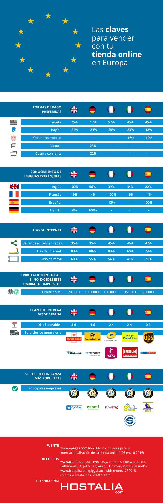 Claves para vender con tu Tienda Online en Europa