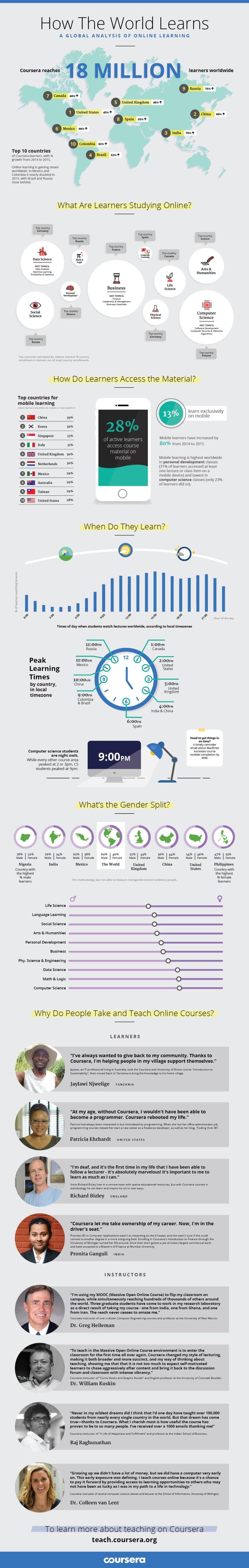 Cómo aprenden (online) los distintos países del Mundo