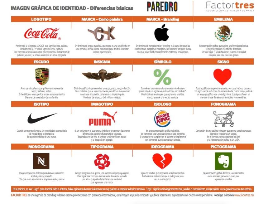 Imagen gráfica de Identidad: Tipos y diferencias
