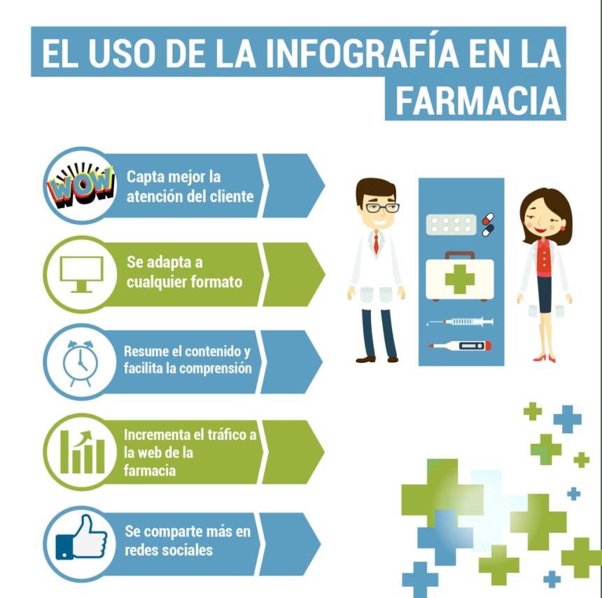 El uso de la Infografía en la Farmacia