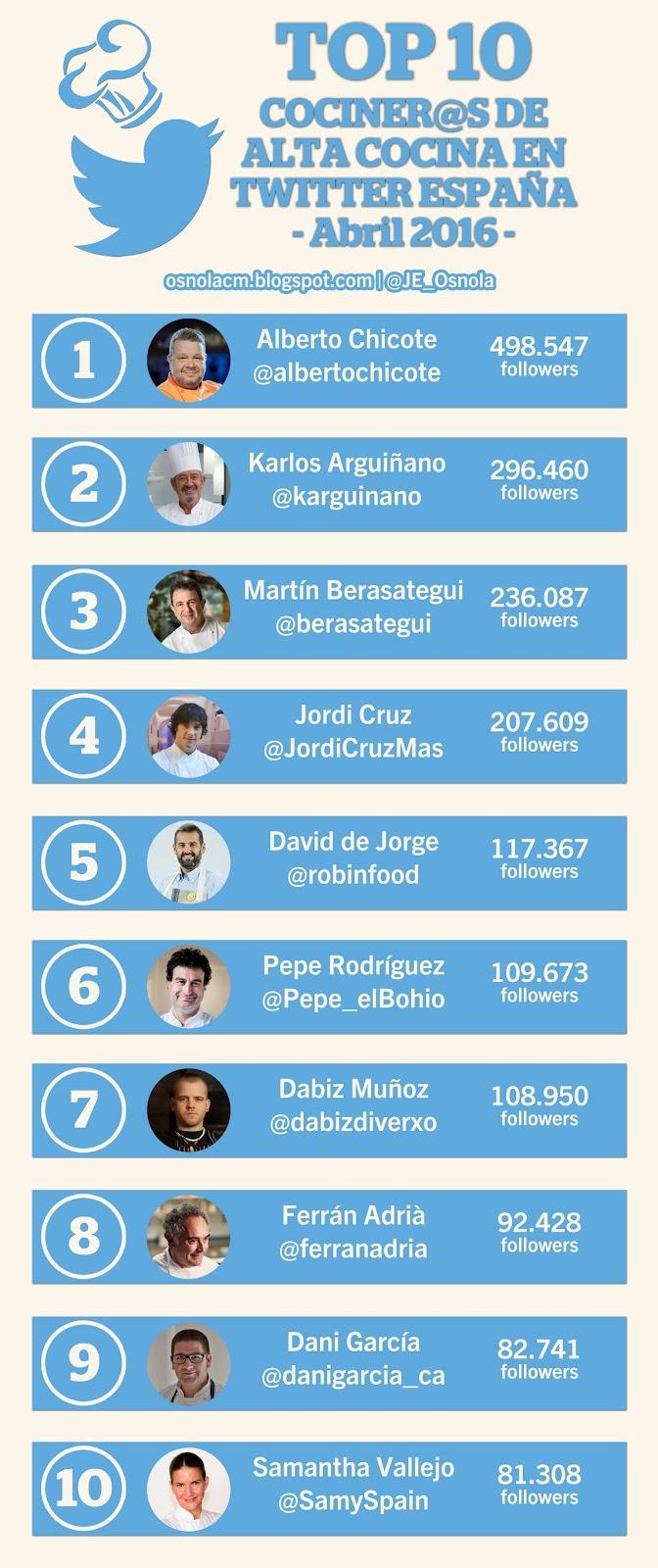 10 cocineros españoles con más seguidores en Twitter