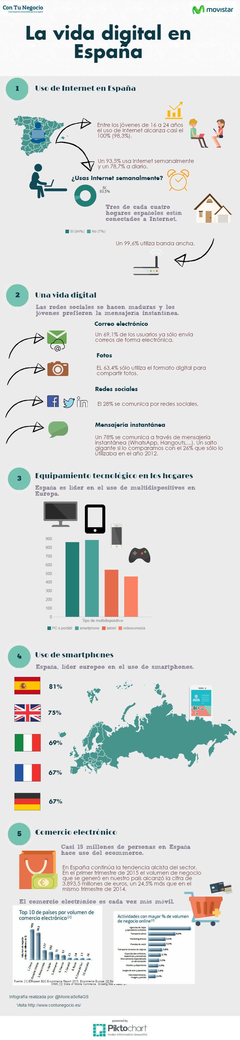La vida digital en España