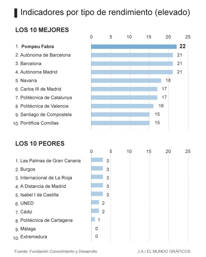 Top 10 mejores Universidades en España (y 10 peores)