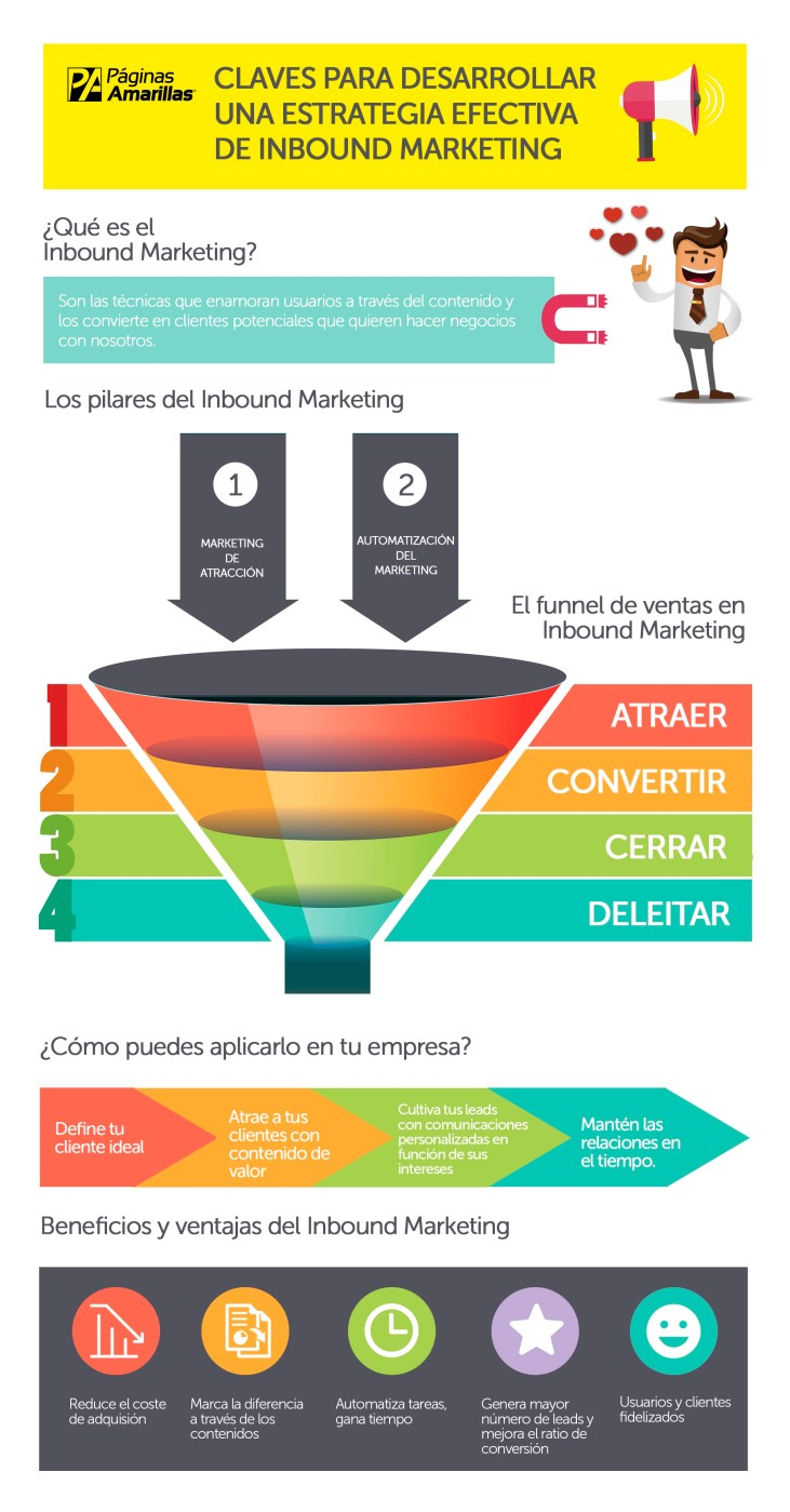 Claves para un estrategia efectiva de Inbound Marketing