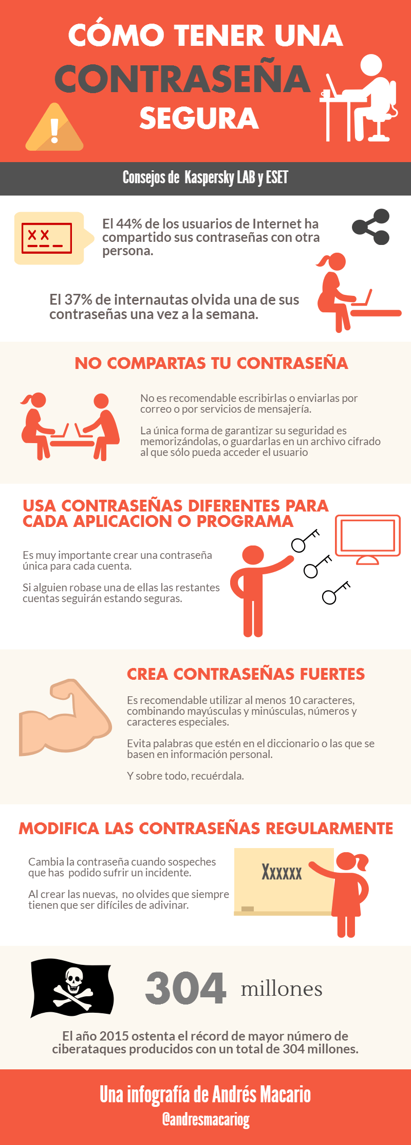 Como tener una contraseña segura- Infografia Andres Macario