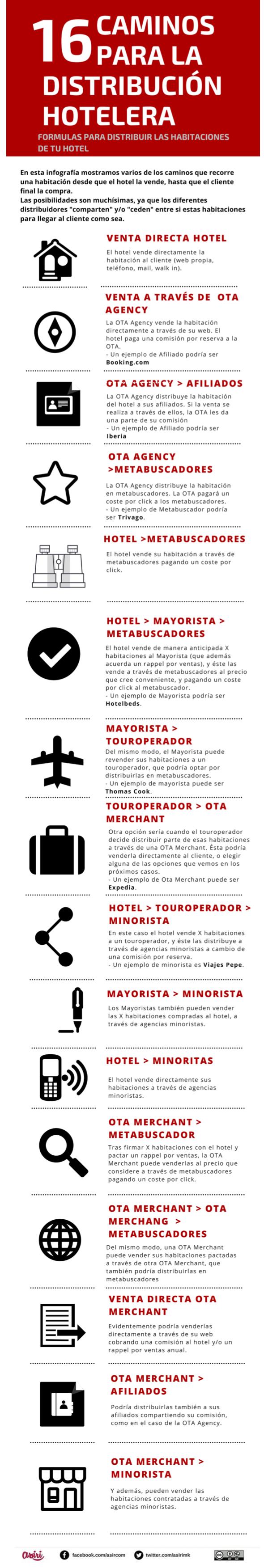 16 caminos para distribuir las habitaciones de tu hotel