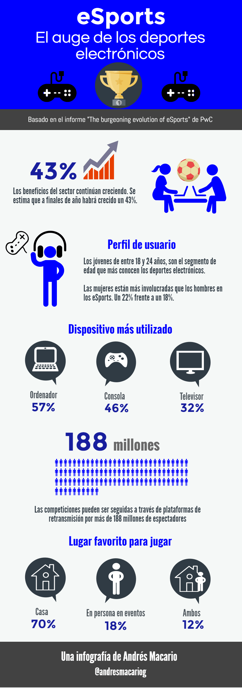 eSports: el auge de los deportes electrónicos