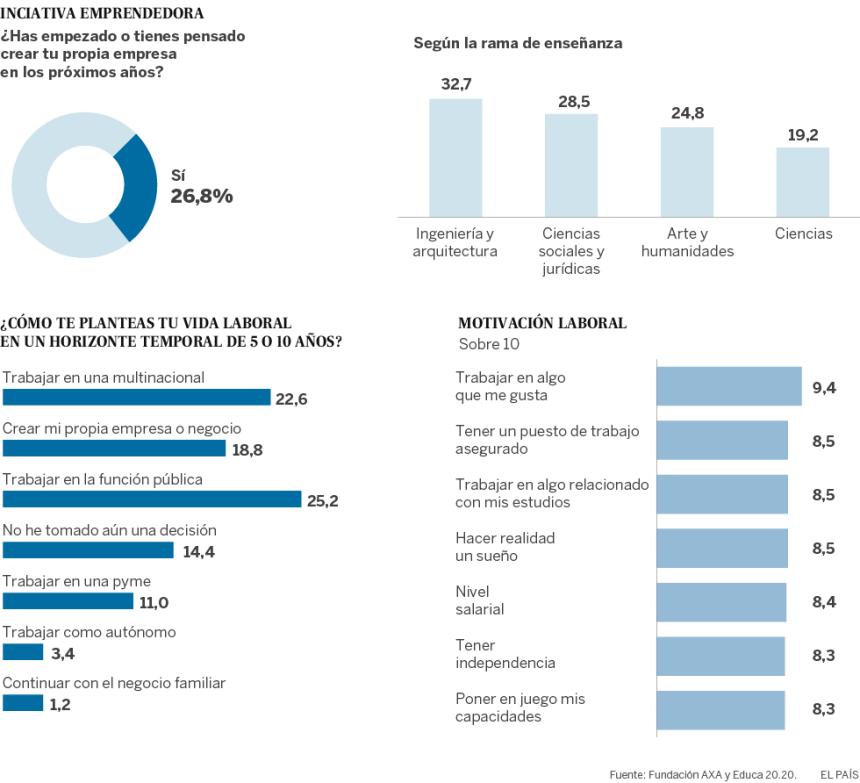Expectativas laborales de los Universitarios españoles