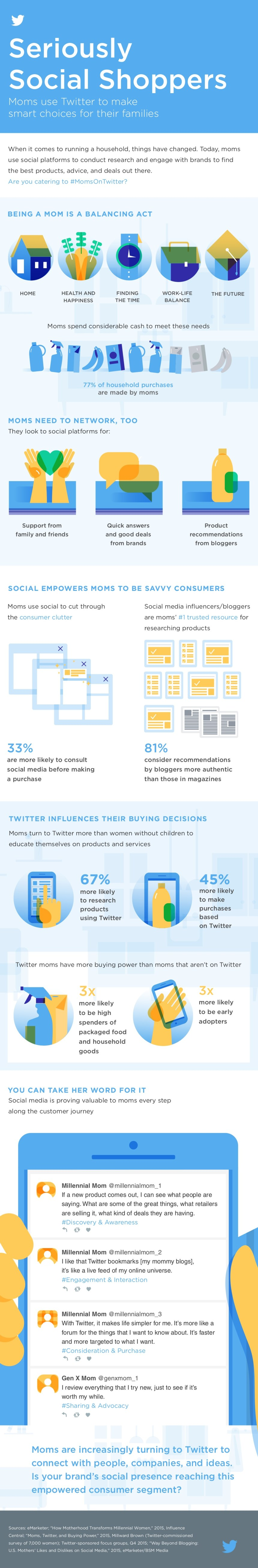 Social Shoppers: cómo las madres usan Twitter