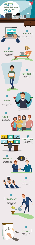 10 tendencias que cambiarán la forma de trabajar