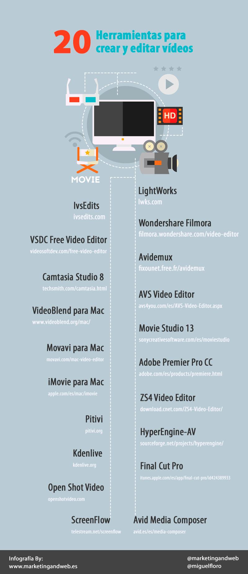 20 herramientas para crear y editar vídeo