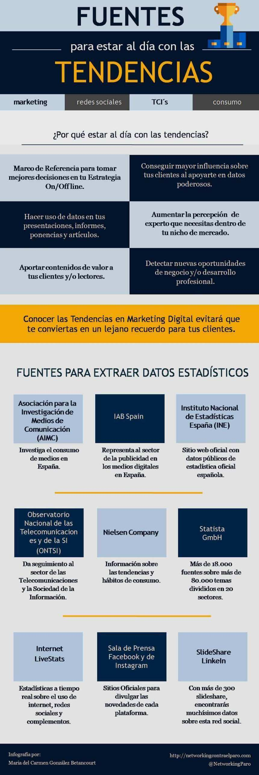Fuentes de tendencias sobre Marketing Digital