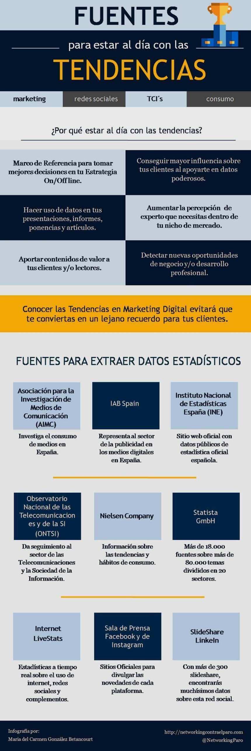 Fuentes de tendencias sobre Marketing Digital