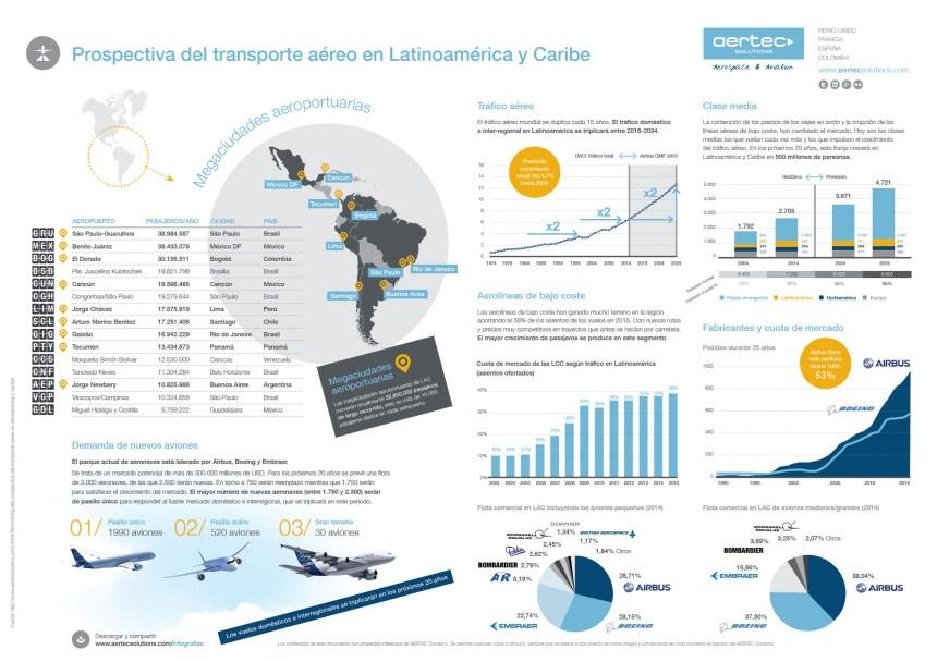 Prospective-LAC-ESP-infografia