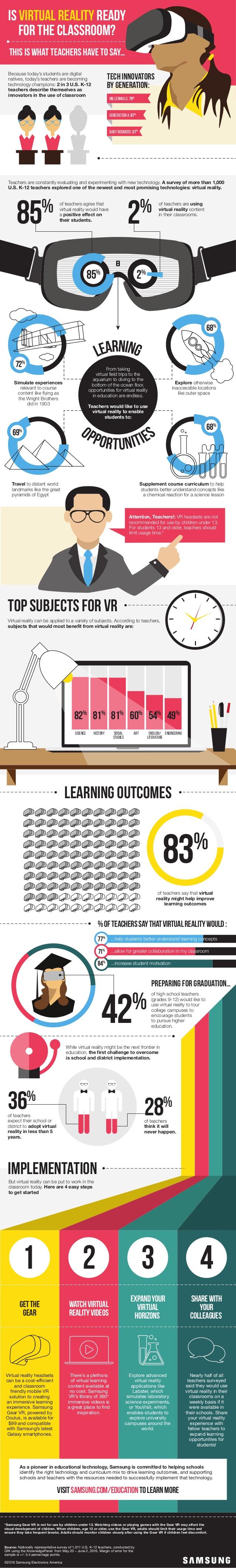 ¿Está la Realidad Virtual preparada para el aula?