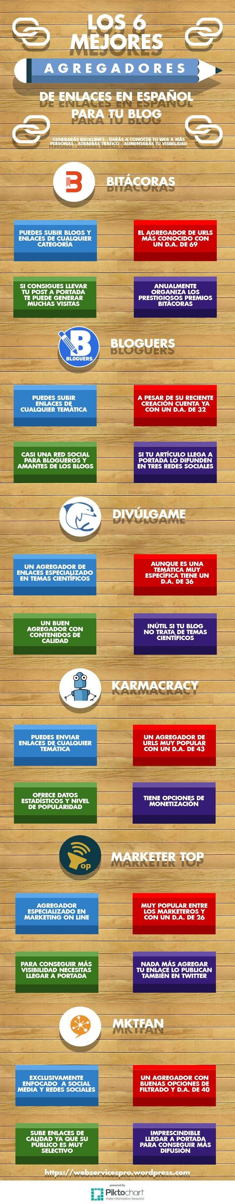 6-agregadores-enlaces-blog-infografia