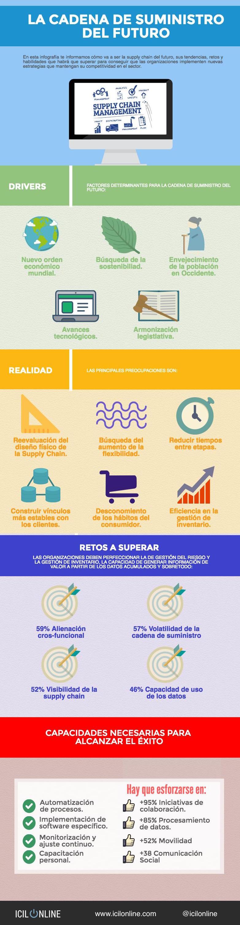 cadena_suministro_del_futuro-infografia