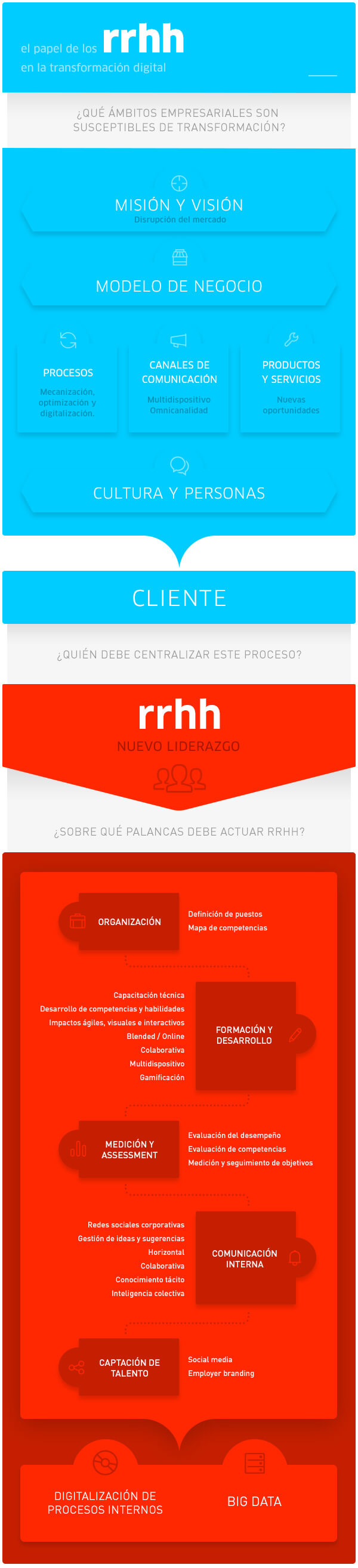 Papel-RRHH-Transformacion-Digital-infografia