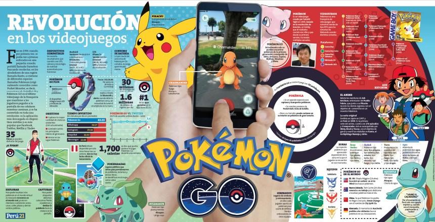 Pokemon GO: Una revolución en los videojuegos