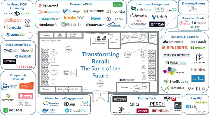 72 startups que están transformando el Sector Retail