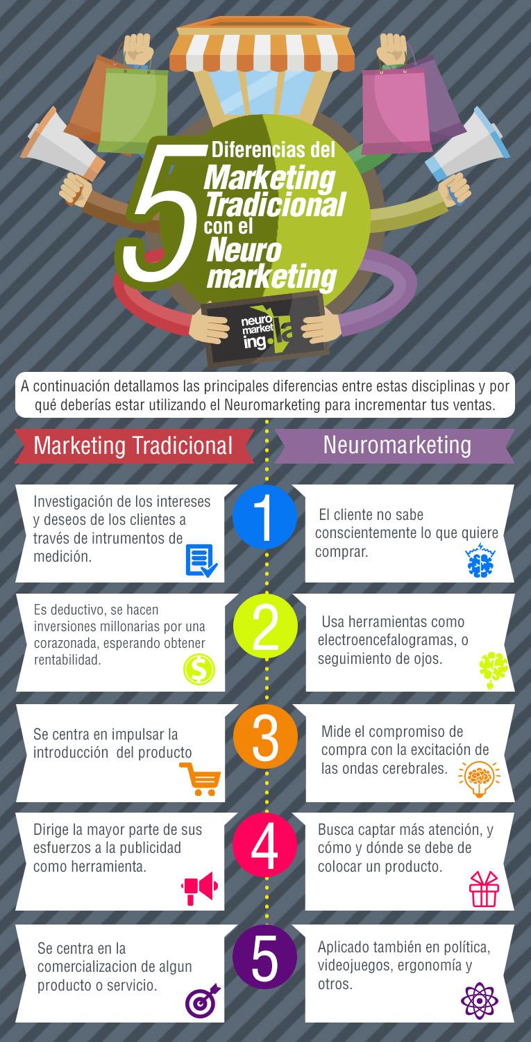 5 diferencias del Neuromarketing con el Marketing tradicional