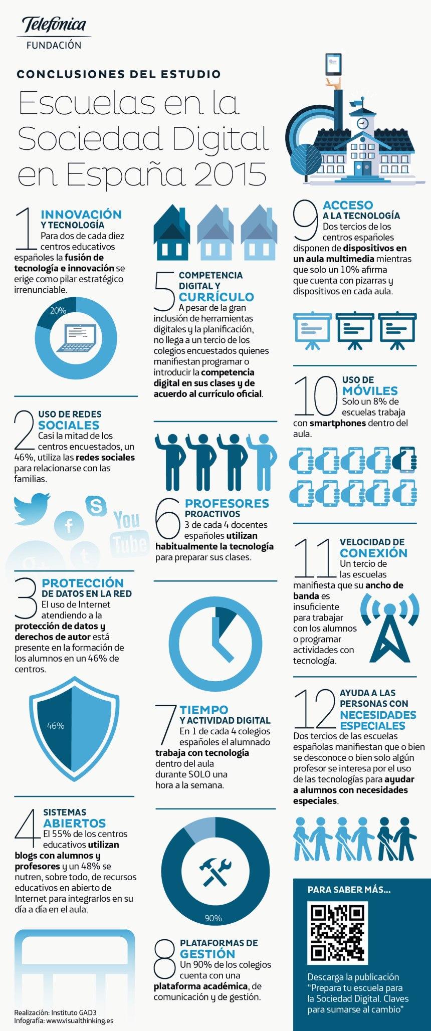 La Digitalización en la Escuela española