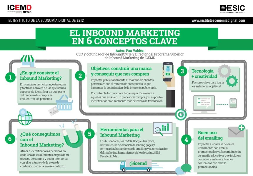 Inbound Marketing en 6 concepts clave