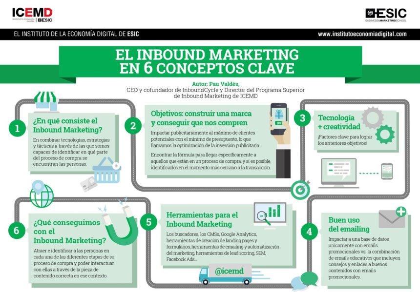 Inbound Marketing en 6 concepts clave