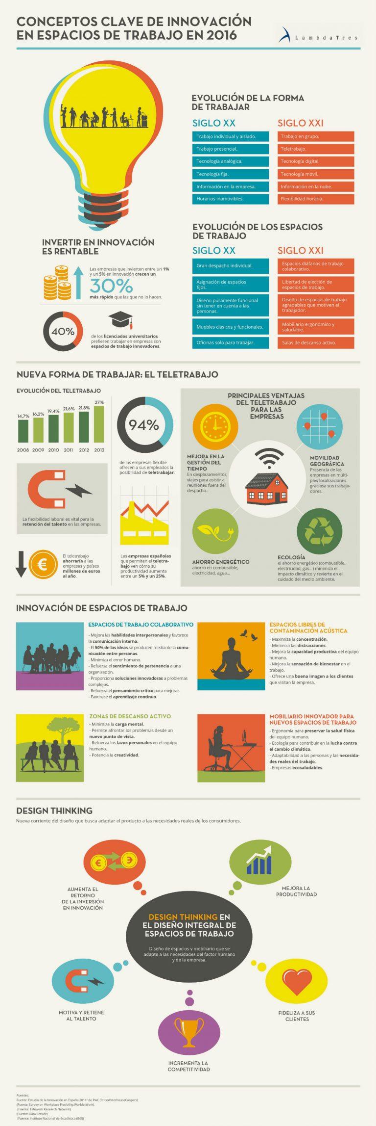 Innovación en espacios de trabajo