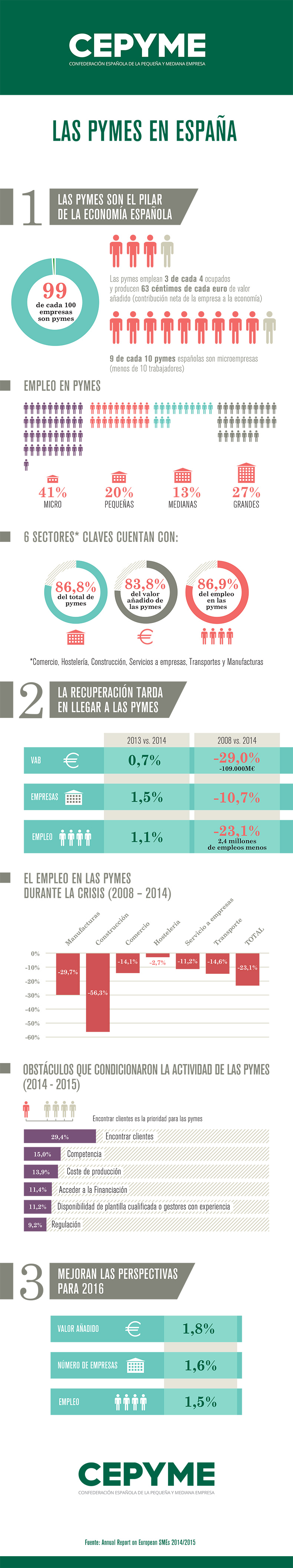 las-pymes-en-espana-infografia