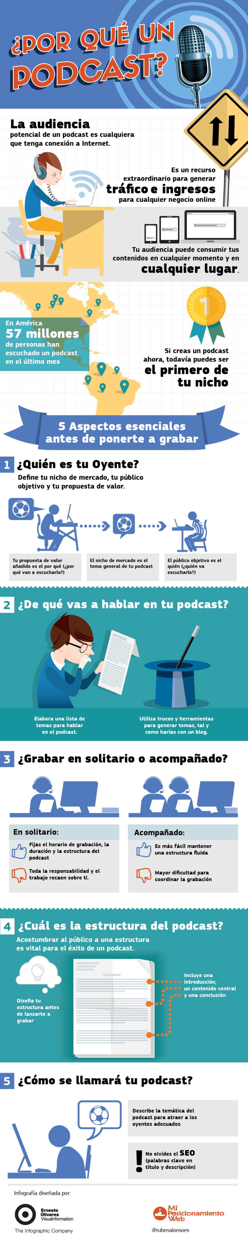 ¿Por qué un Podcast?