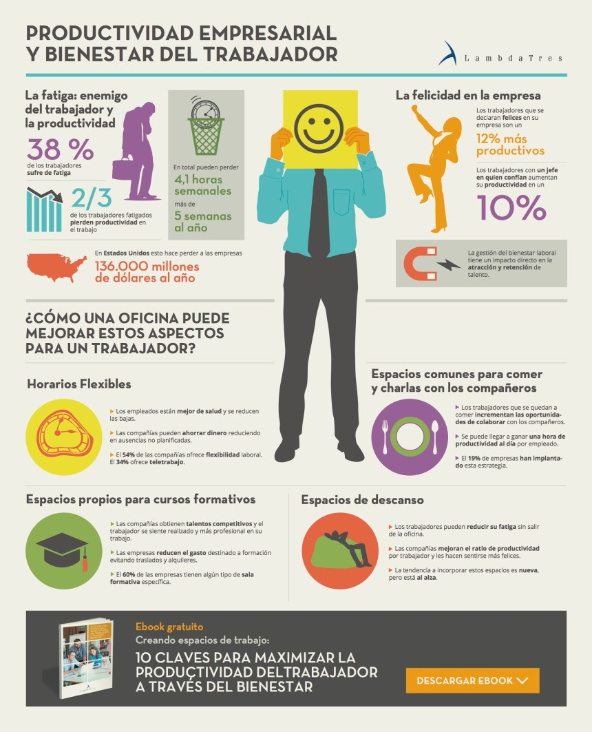 Productividad empresarial y bienestar del trabajador