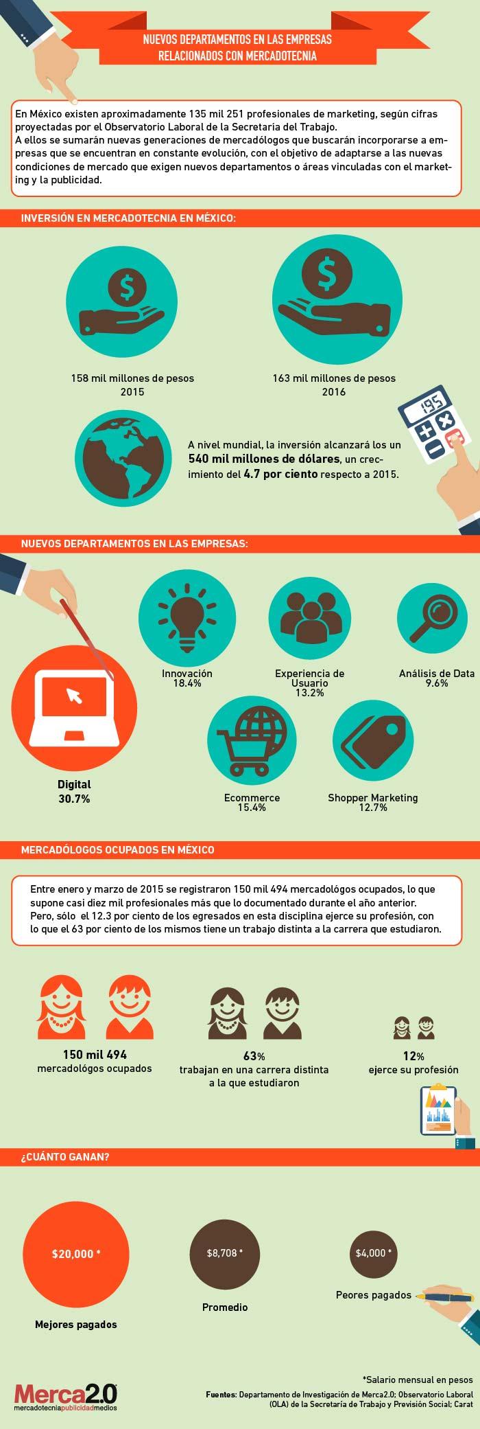 Profesionales del Marketing en México