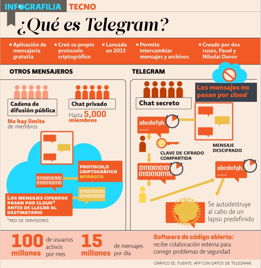 Qué es Telegram