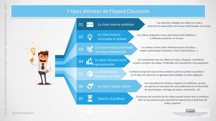 7 tipos de Flipped Classroom