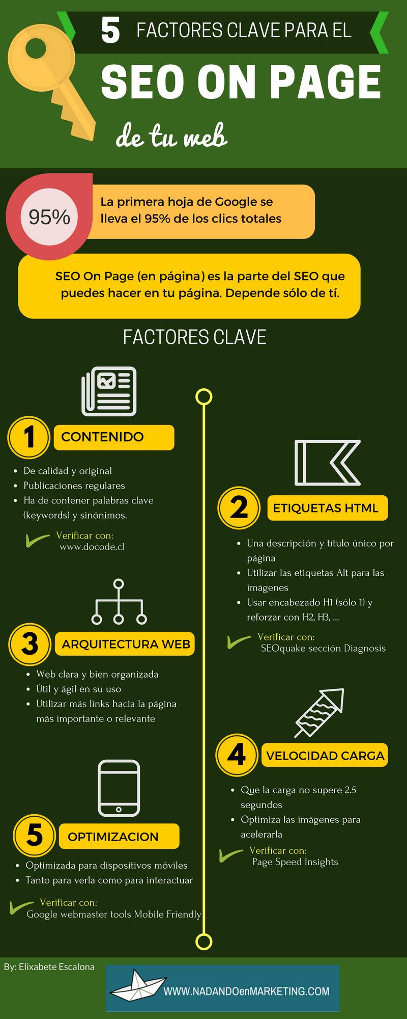 5 factores clave para el SEO On page