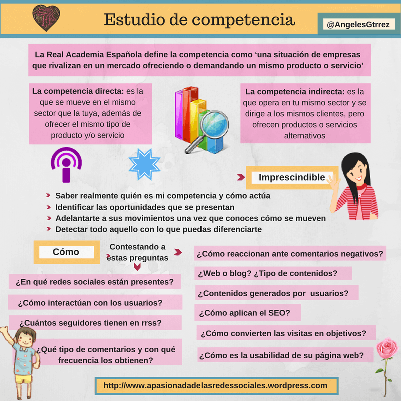 La importancia de estudiar a la competencia