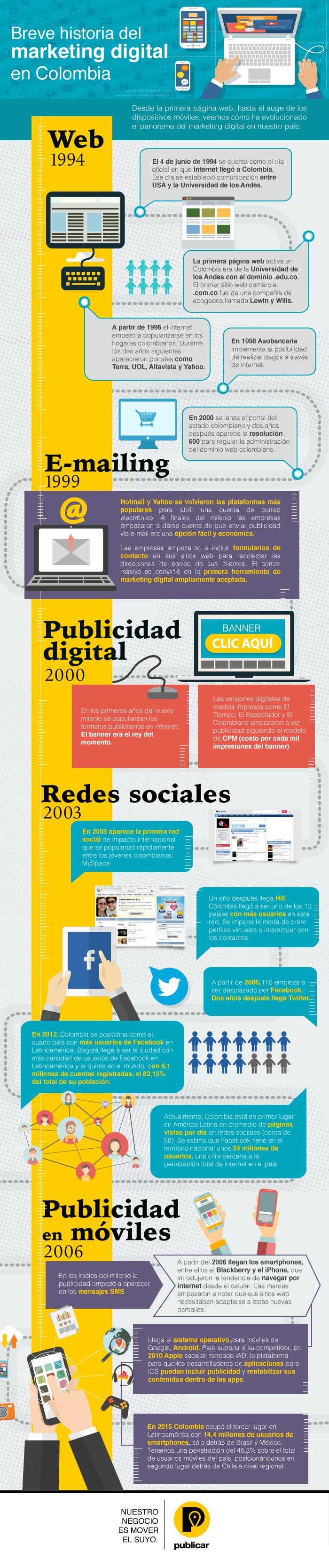 Historia del Marketing Digital en Colombia