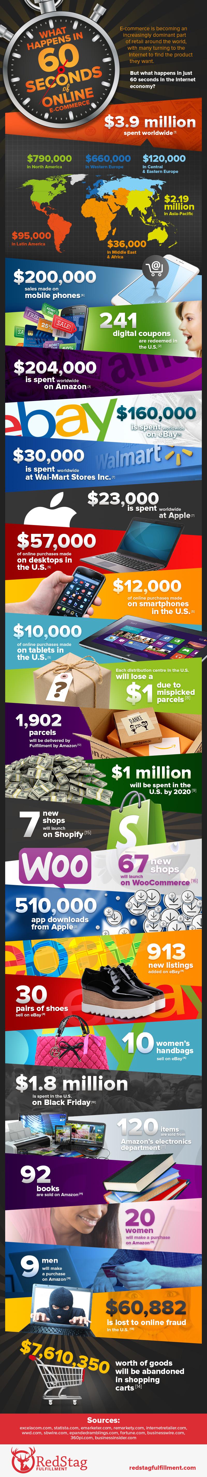 Qué sucede en el Comercio Electrónico en 60 segundos
