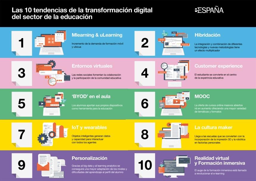 10 tendencias para la Transformación Digital en Educación