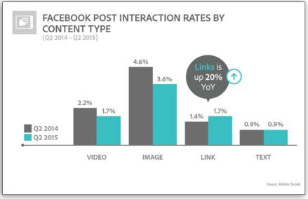 facebook-post-interaction