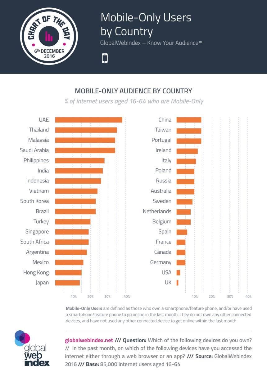% de usuarios de Internet que sólo usan el móvil por países