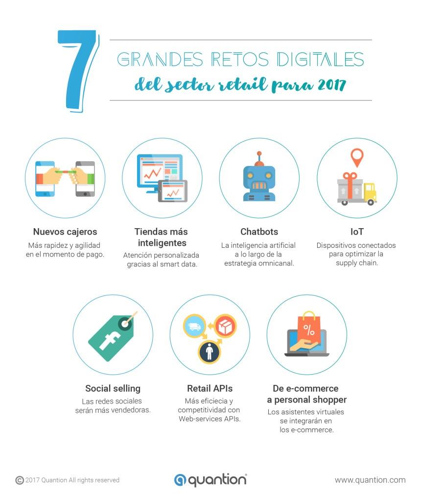 7 grandes retos digitales para el Sector Retail