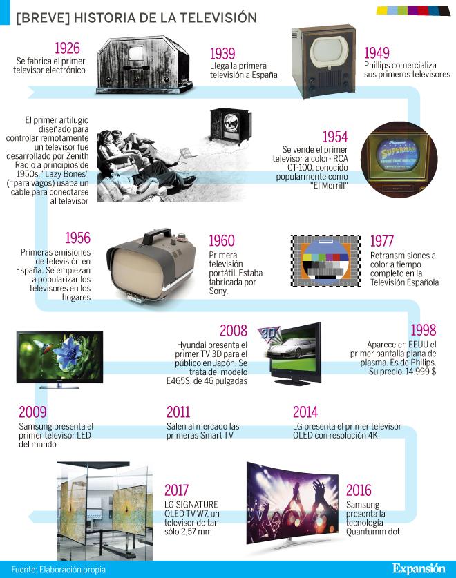 90 años del televisor
