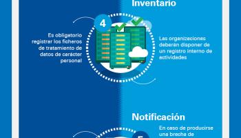 Novedades del Reglamento General de Protección de Datos