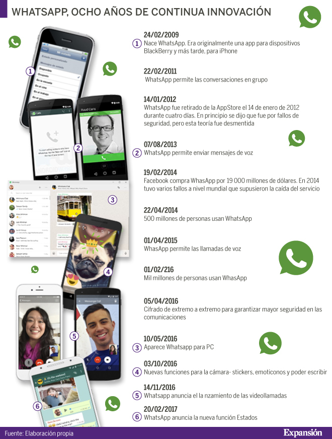 WhatsApp: 8 años de continua innovación