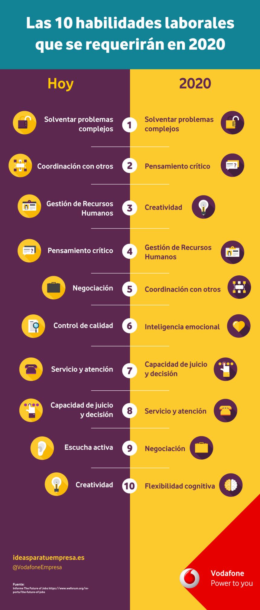 10 habilidades laborales que se requerirán en 2020