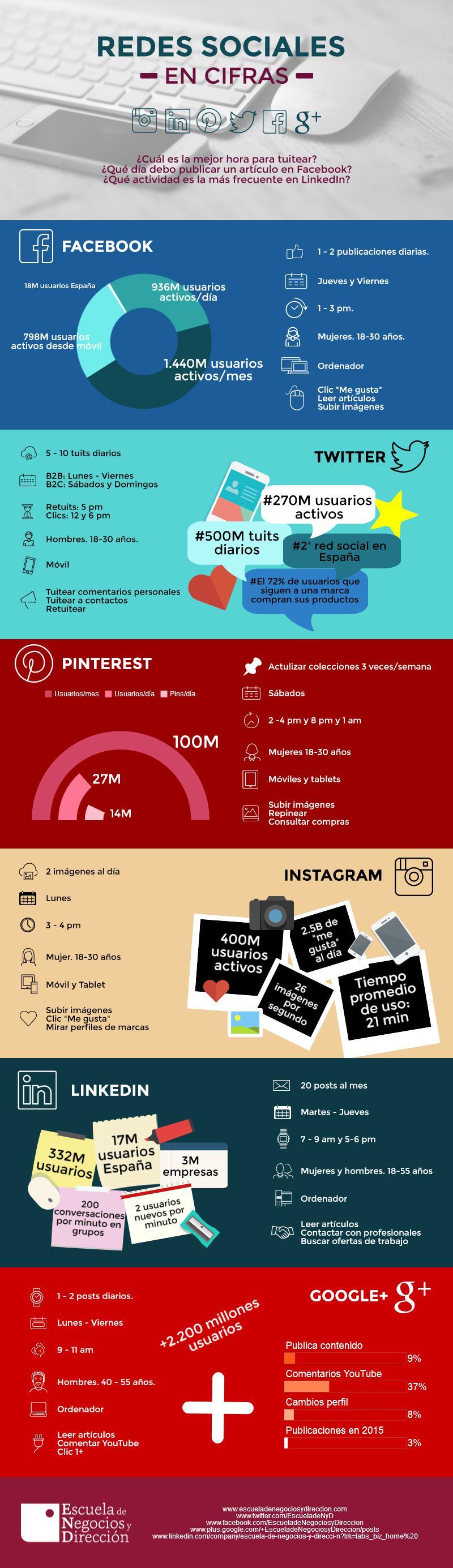 Redes Sociales en cifras
